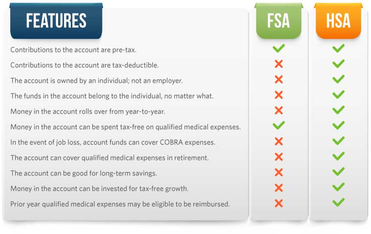 Features in common between FSA and HSA: Contributions to the account are pre-tax and Money in the account can be spent tax-free on qualified medical expenses.
