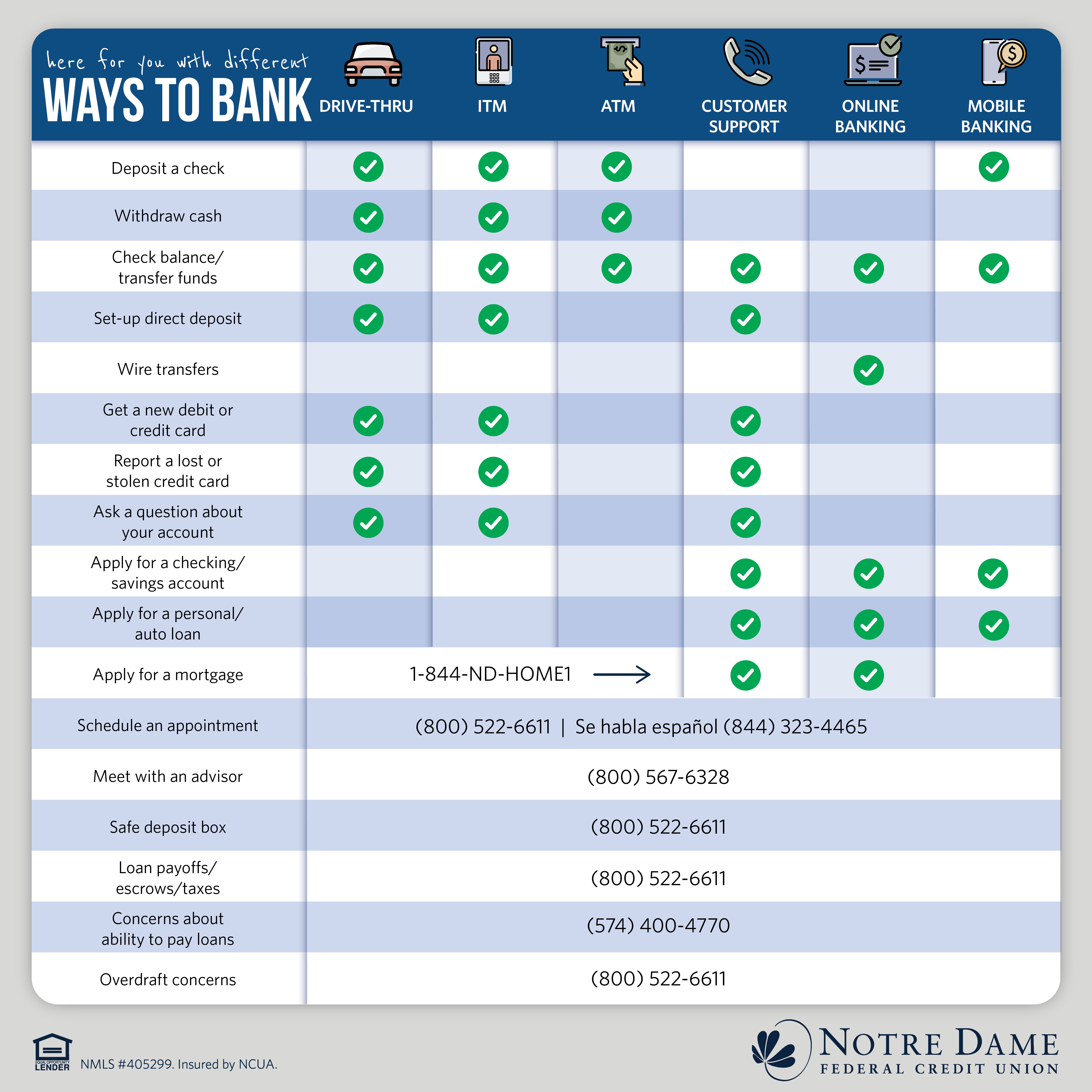 here for you with different ways to bank. Drive-thru, ITM, ATM, Member Support, Online Banking, Mobile Banking